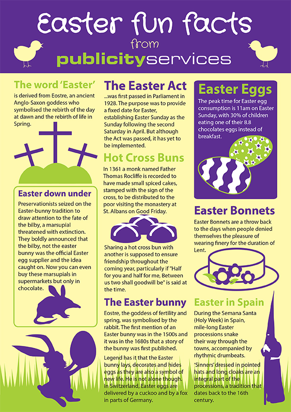 advertising agency midlands easter facts infographic